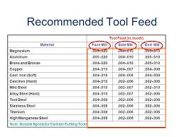 Speeds And Feeds Speeds And Feeds Cim Product Development