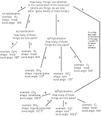 Bond Shapes And Angles Chart Vsepr Theory The Cavalcade O Chemistry
