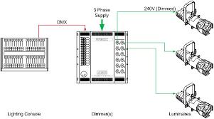 theatrical dmx lighting wiring diagram system quick start guide of dmx lighting diagram wiring diagram libraries rh w109 mo stein de belden 9727 wiring diagram dmx dmx cable wiring