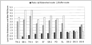 Coefficient Frayer Model Using A Floristic Quality Assessment Technique To Evaluate Plant