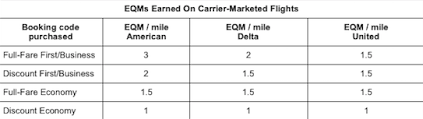 Aa Eqm Chart Negative Changes To 2016 American Airlines Status Announced