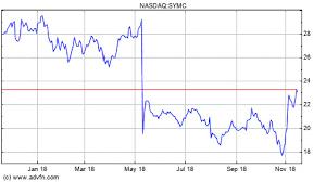 Pre Market Stock Quotes