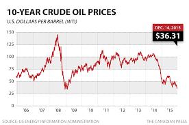 Oil Crude Today Oil Crude Price