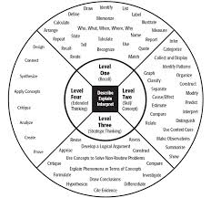 Dok Chart Webbs Dok Chart Webbs Depth Of Knowledge Depth Of