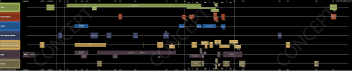 Halo Charts Halo World Timeline Across Media Diagrams And Charts