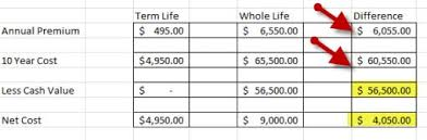 There can be some tax advantages. Why Almost Every Life Insurance Policy With Cash Value Stinks