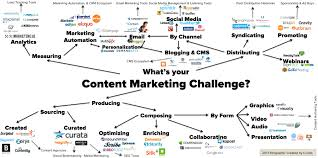 steve blank startup tools content marketing tools