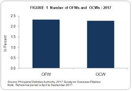 2017 Survey On Overseas Filipinos Results From The 2017