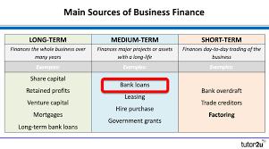 Teachers Fund Loan Chart Sources Of Finance Bank Loans Business Tutor2u