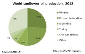 Sunflower Growing Chart Eastagri Sector Sunflower Crude And Refined Oils