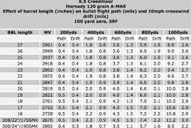 223 Ballistics Chart 50 Yards 6 5 Creedmoor Ballistics Chart