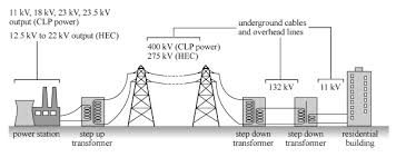 power production  electricity generation and transmission in hong kong schematic diagram showing the transmission of electricity in hong kong