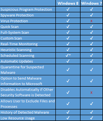 Windows Defender In Windows 8 And Windows 7 Whats New Different