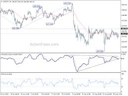 Usd Jpy Long Term Chart Usdjpy Technical Analysis With Chart Todays Forecast