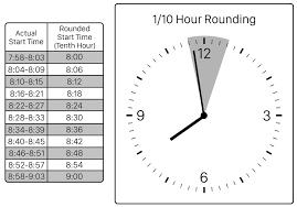 Time Clock Chart Kronos Time Clock Rounding Chart Www Bedowntowndaytona Com