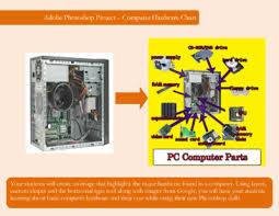 Adobe Photoshop Computer Hardware Project
