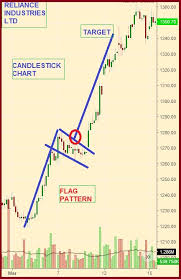Trading Chart Patterns How To Use The Flag Chart Pattern For Successful Trading