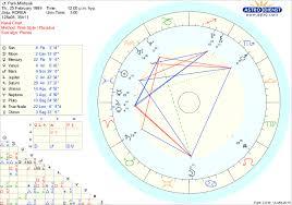 Astrology Kpop Mj Jinjin Cha Eunwoo Not Exact
