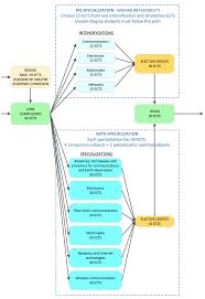 Telecommunications Engineering Met Upc Universitat