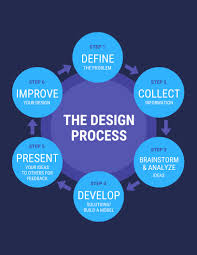 Design Process Chart 20 Flow Chart Templates Design Tips And Examples Venngage