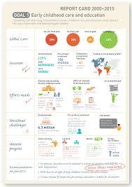 Report Card Goal 1 | Global Education Monitoring Report
