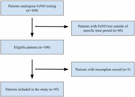 Pathophysiology Of Emphysema Flow Chart Cureus Fractional Exhaled Nitric Oxide Testing Diagnostic
