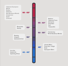 Temperature Chart Youre Drinking Your Red Too Warm A Wine Storage And