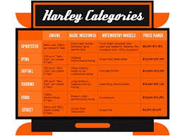 Harley Motor Size Chart Courting A New Generation Of Bikers Bikers Cafe Bikers Cafe