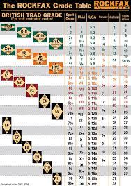 Climbing Grades Comparison Chart Ukc Forums Grade Comparison Charts