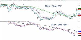 Yahoo Finance Silver Chart Silver Etf Slv Displaying Perfect Stock Price Retracement