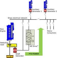 short circuit wiring diagram on short images free download wiring Ring Circuit Wiring Diagram ship shaft on generators ring circuit diagram emergency stop wiring diagram ring final circuit wiring diagram