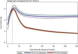 Hiv Viral Load Chart Expedited Art Significantly Lowers Viral Load In Hiv