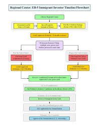 file 1879517000022 eb 5 process flow chart green card process flow chart