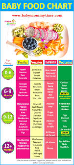 Starting Baby On Solids Chart Indian Baby Food Chart 0 12 Months With Feeding Tips
