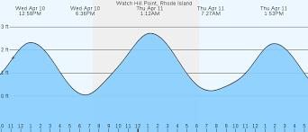 Watch Hill Point Ri Tides Marineweather Net