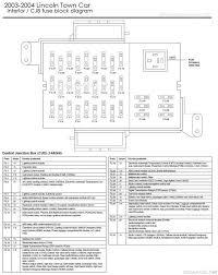 99 town car fuse box diagram basic guide wiring diagram \u2022 99 lincoln town car fuse box diagram at 99 Lincoln Town Car Fuse Box Diagram