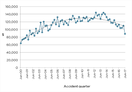 graph 7 average incurred cost full claims only description below