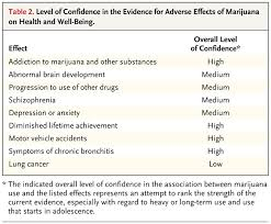 side effects of cannabinoids drugs