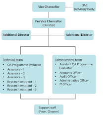 Amarstock Chart 1 Aiub Iqac Organizational Chart Download Scientific Diagram