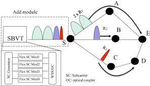 A Programmable Optical Few Wavelength Source For Flexgrid