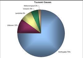Tsunami Graphs And Charts Tsunamis Tsunamis