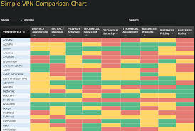Vpn Compare Chart Comparing All The Different Vpn Services Available That One
