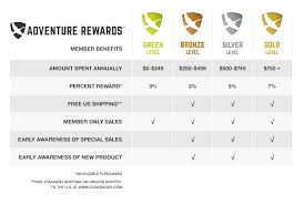 benefits and rewards chart