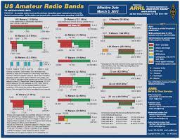 Ham Radio Bandwidth Chart T2b13 Single Sideband Above 50 Mhz Ham Radio School Com