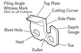 What Size Grinding Wheel Do I Need For Sharpening My Chain