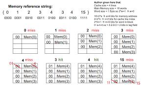 Solved Direct Mapped Cache Problem Plz Explain How To Det