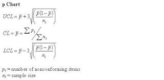 P Chart Formula P Chart Calculation Calculate P Chart
