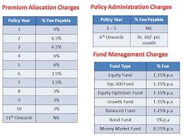 Sbi Life Insurance Advisor Commission Chart Www