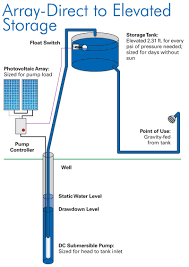 pumping water with sunshine home power magazine Grundfos Submersible Pump Wiring Diagram array direct to storage tank with pressure pump grundfos submersible pump installation manual