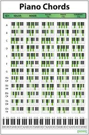 Piano Note Number Chart